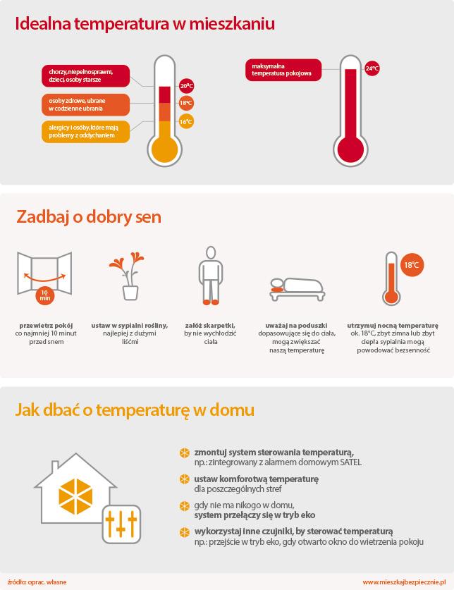 temperatura-sypialnia-budnex